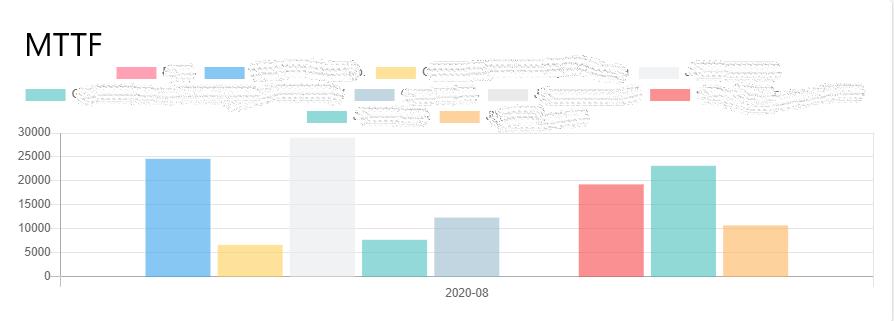 Przykład wykresu MTTF wygenerowanego z systemu SimplyMobile